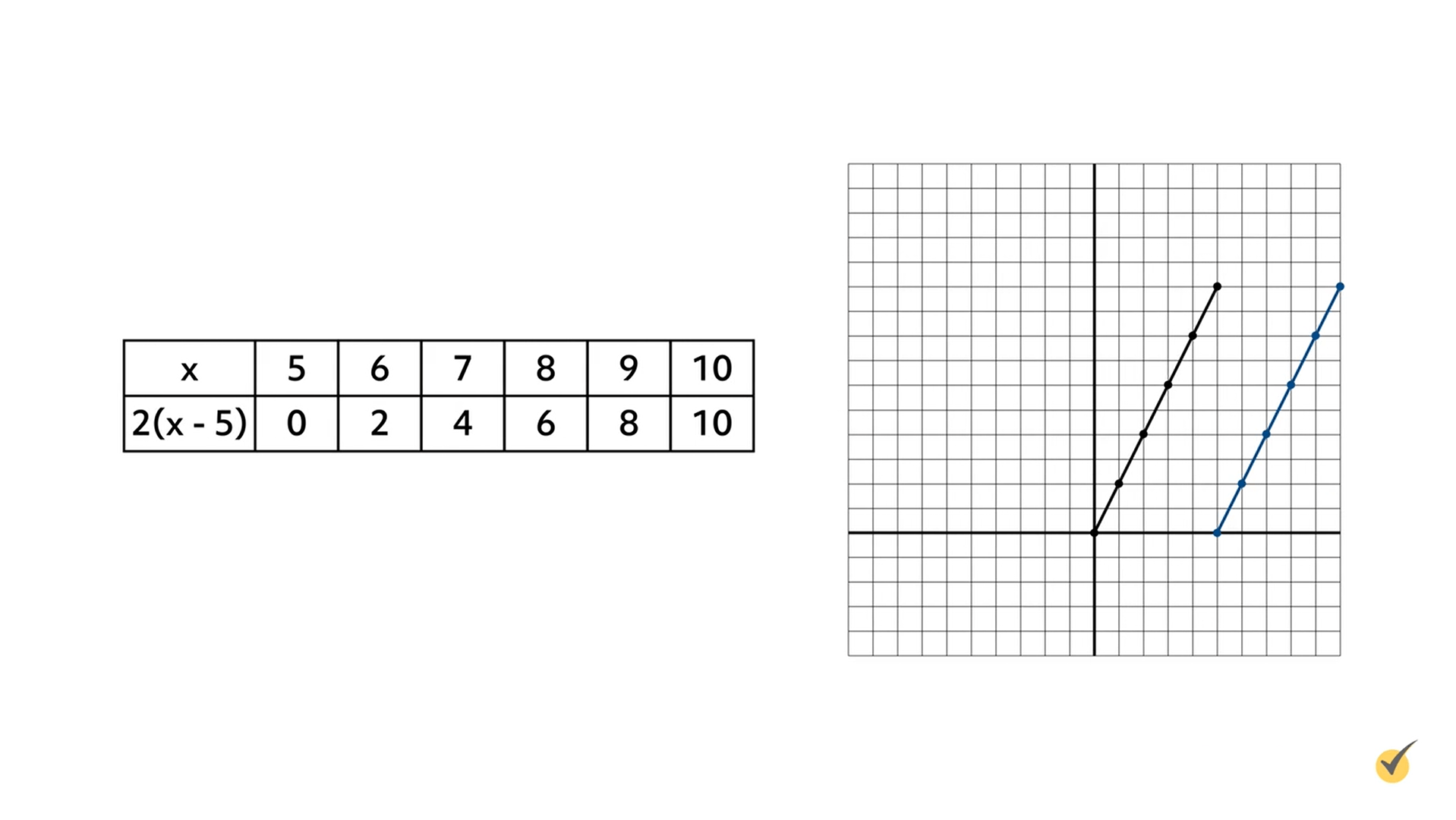Image of table x over 2)x-5) plotted on a graph.