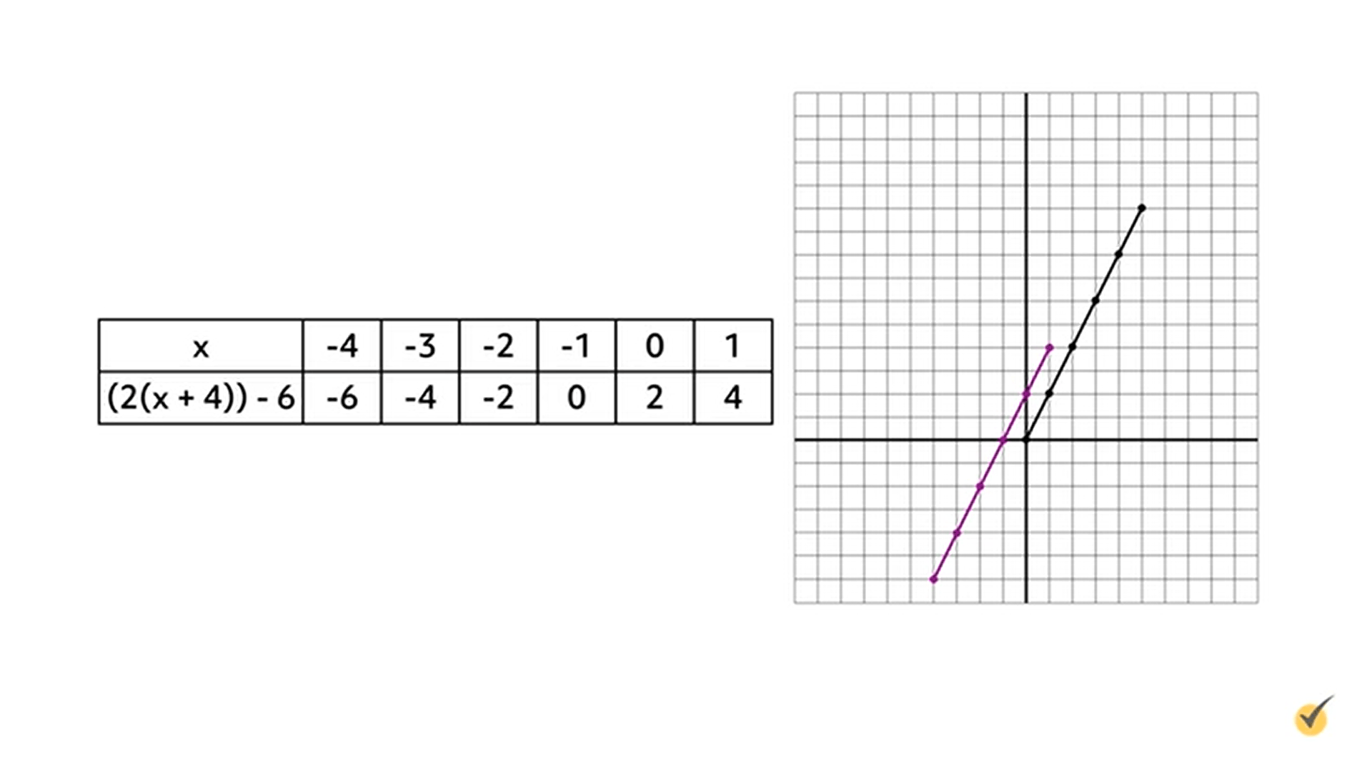 Image of table x over (2(x+4))-6 plotted on a graph.