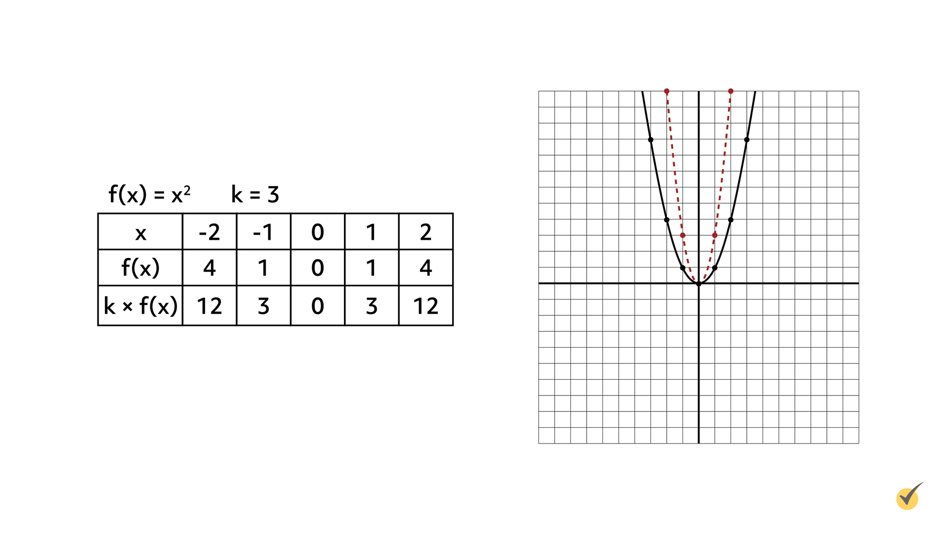 Image of f(x)=x^2 and K=3 plotted on a graph.