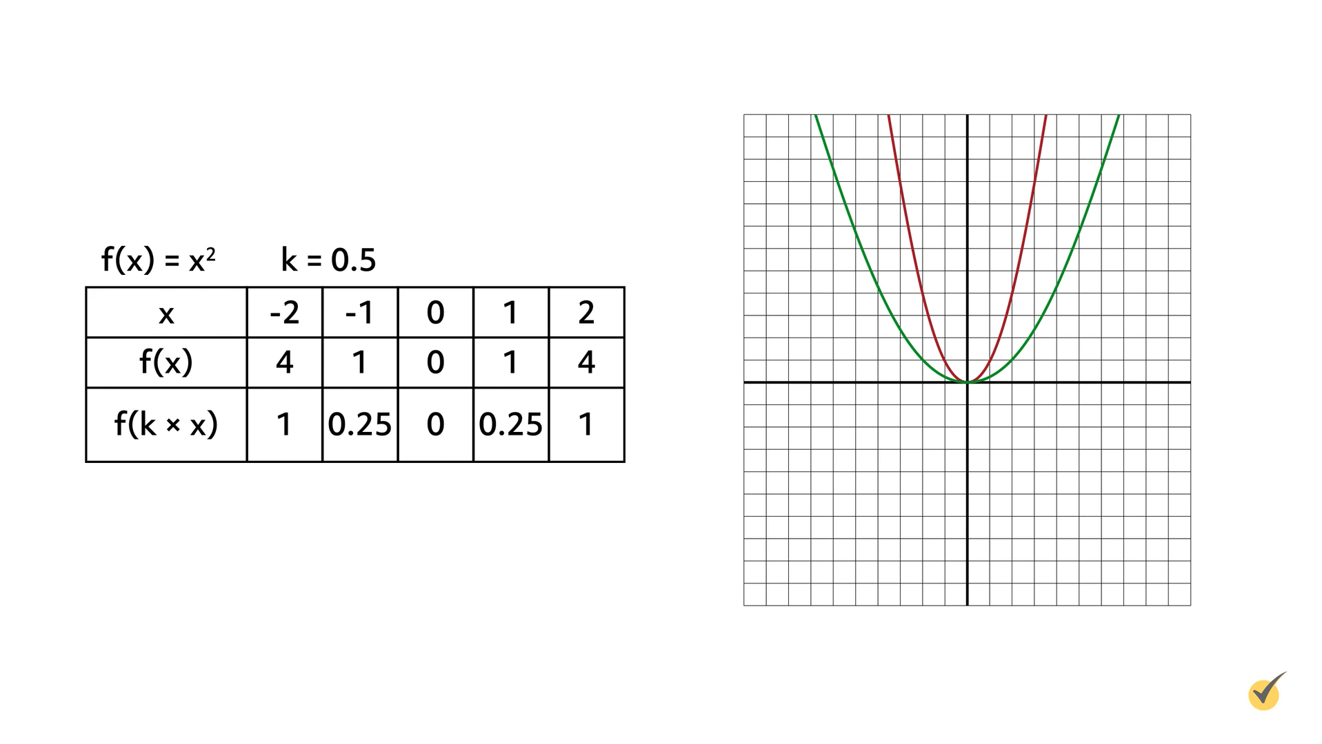 Image of f(x)=x^2 and K=0.5 plotted on a graph.