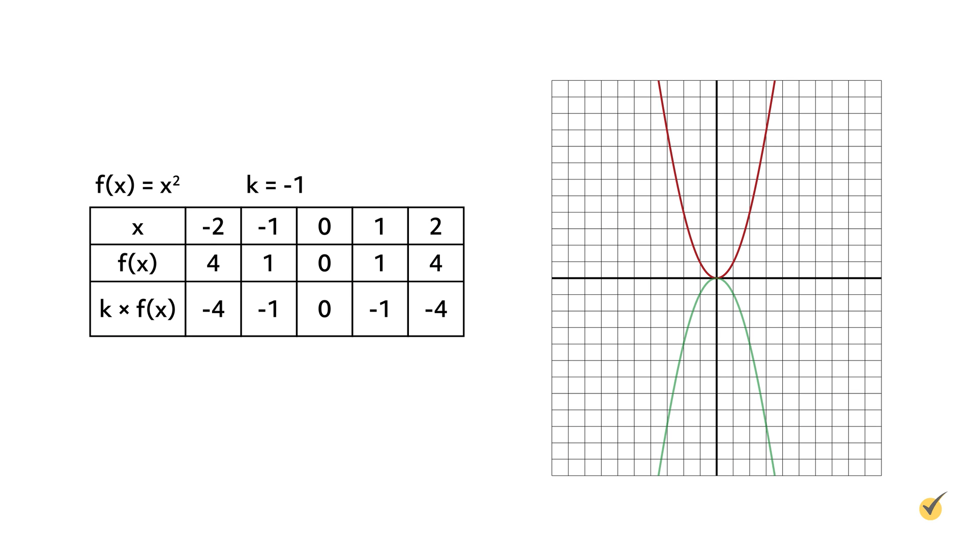 Image of f(x)=x^2 and K=-1 plotted on a graph.