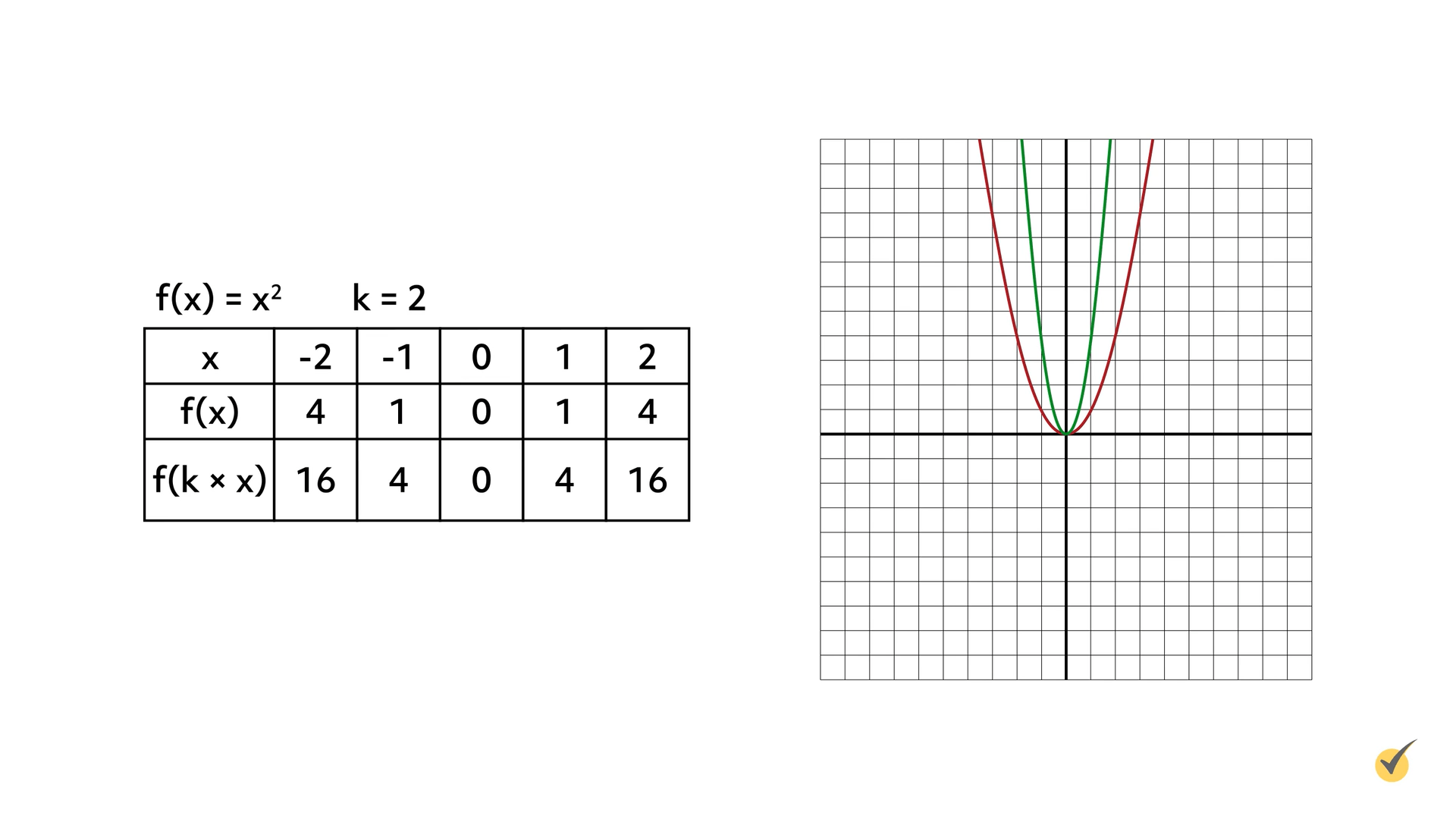 Image of f(x)=x^2 and k=2 plotted on a graph.