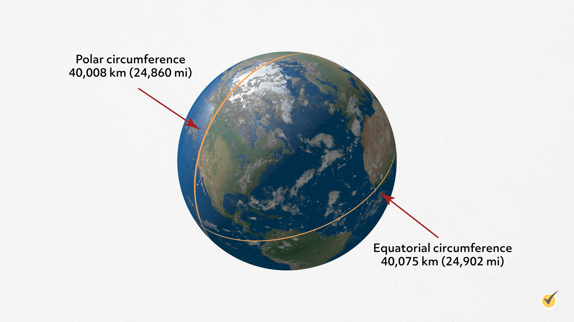 Image of the earth with polar circumference as 40,008 km, and Equatorial circumference as 40,075 km.
