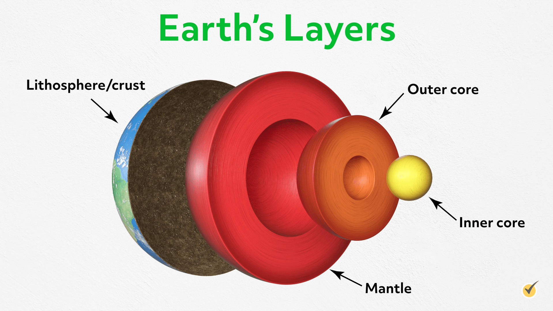 The earth's layers; lithosphere/crust, mantle, outer core, and inner core.
