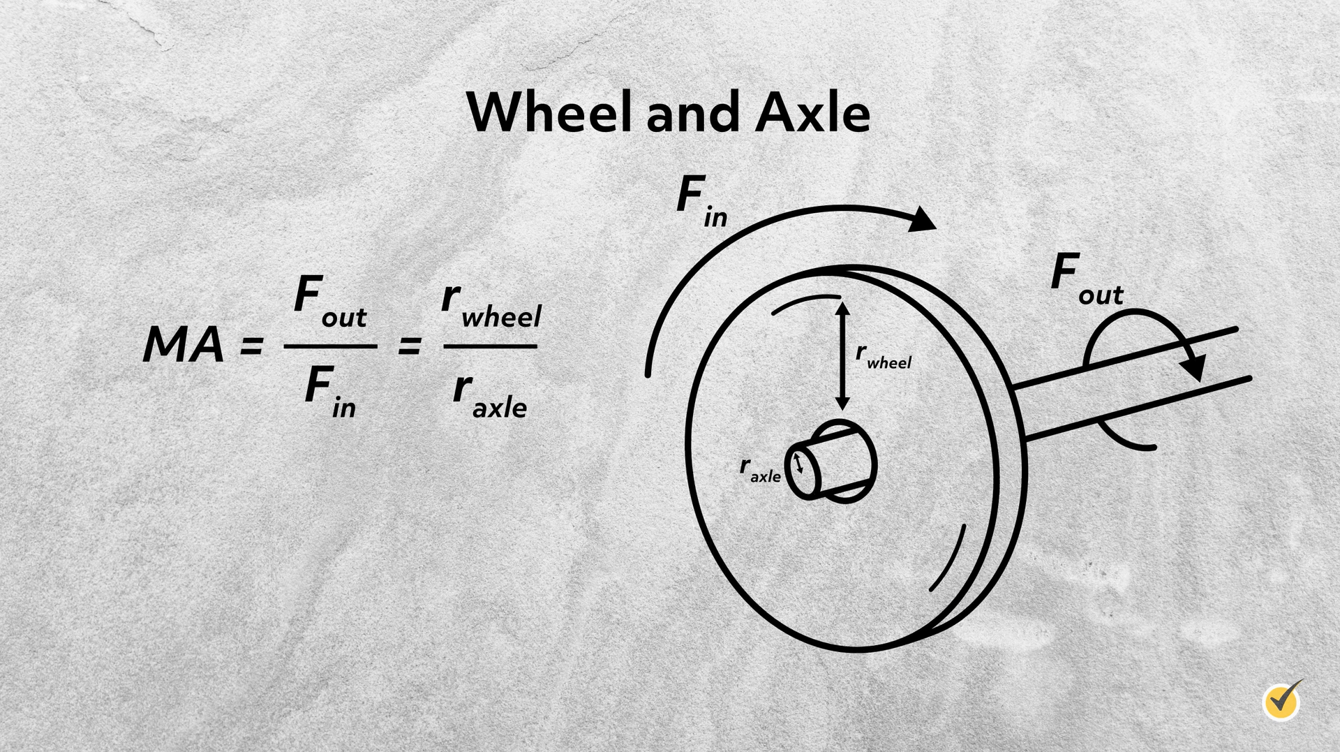 Image of wheel and axle.