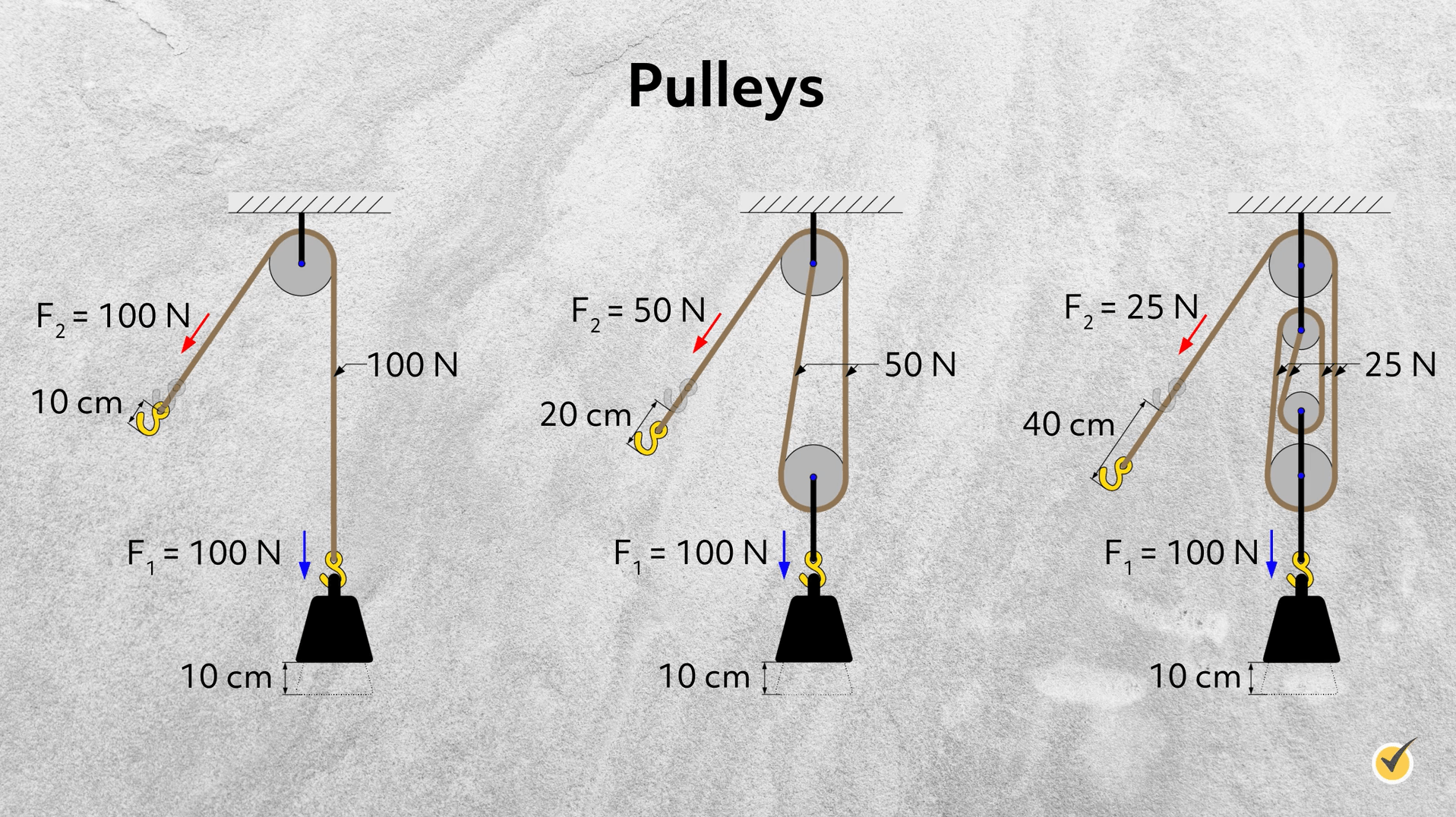 Image of 3 pullies with differing 'n's and cms.