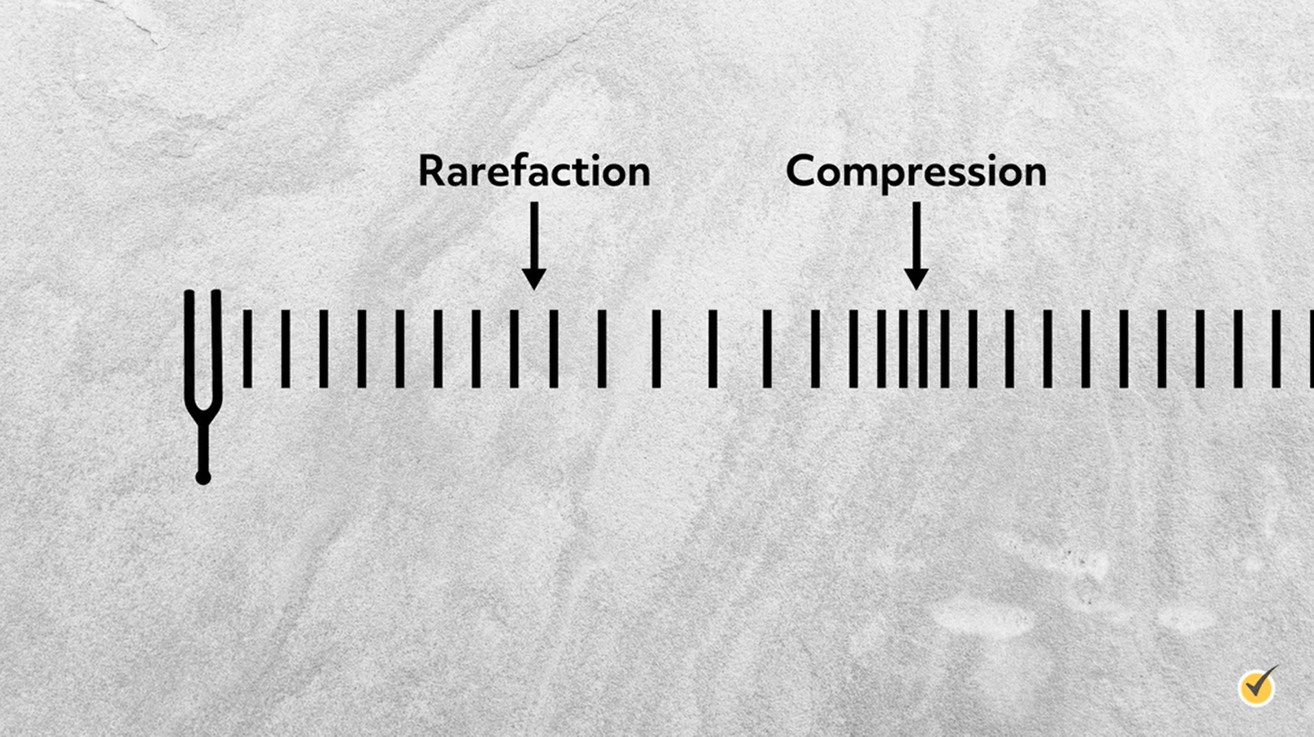 Example of refraction and compression