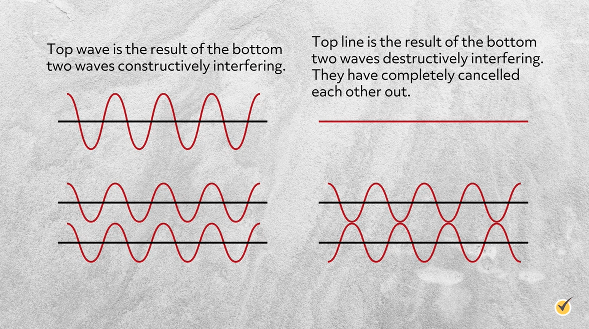 Image of sound waves with three different examples; one has a single sound wave, the second has 2 (the top is the result of the bottom), and another example where 2 waves are destructively interfering and have cancelled each other out