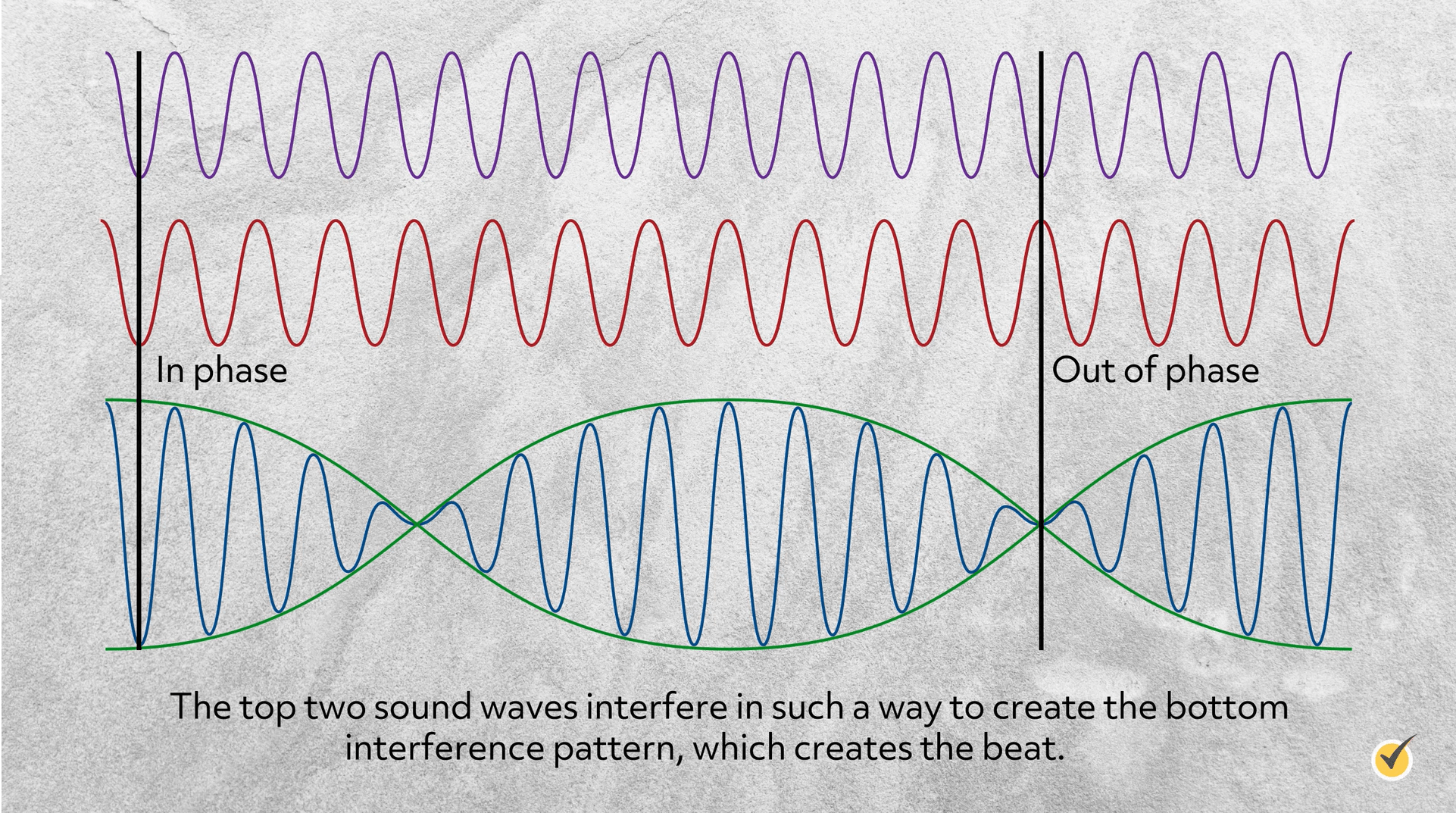 example of how sound waves create a beat. There is an 'in phase', and 'out of phase' that interfere in a way to create the pattern
