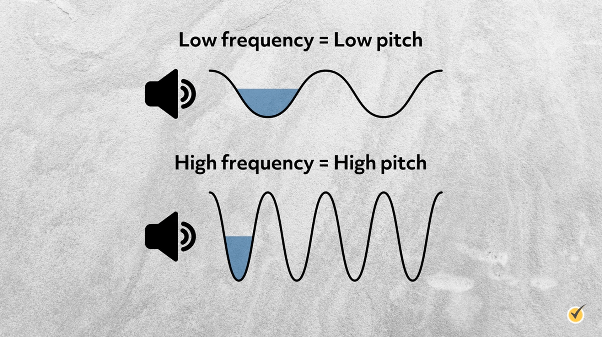 example that low frequency = low pitch, and high frequency = high pitch