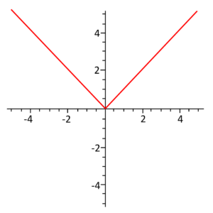 Graph-that-goes-to-5-in-all-directions-and-makes-a-V-in-the-top-half-with-the-center-at-(0,0)