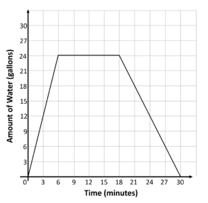 Graph with Amount of Water on the y axis and time in the x axis that starts increasing then is consistent and then decreases