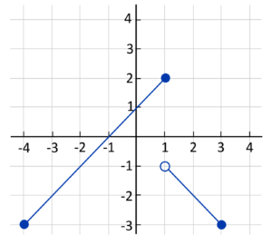 Line with filled points at (1,2) and (-4,-3) and another line with an unfilled point at (1,-1) and a filled point at (3,-3)