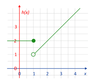 Point at (1,2) and line connecting to the left and an unfilled point at (1,1) with a linear sloped line to the right