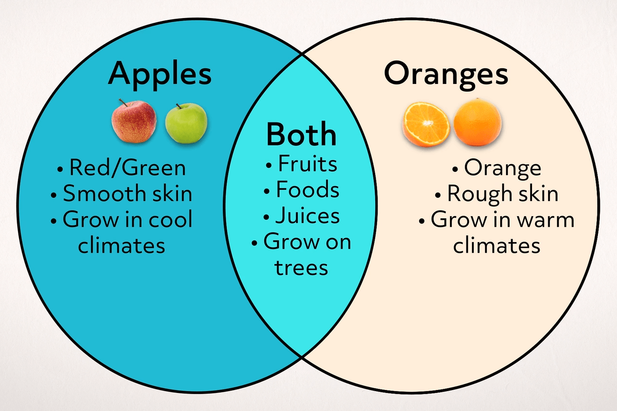 A Venn diagram compares and contrasts the characteristics of apples and oranges.